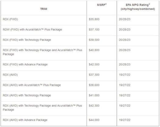2018 Acura RDX pricing 526x420